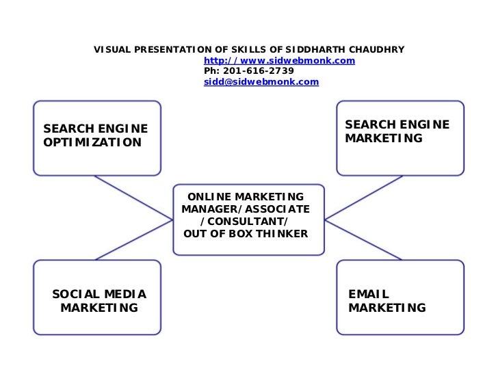 Chaudhry Siddharth Skill Set