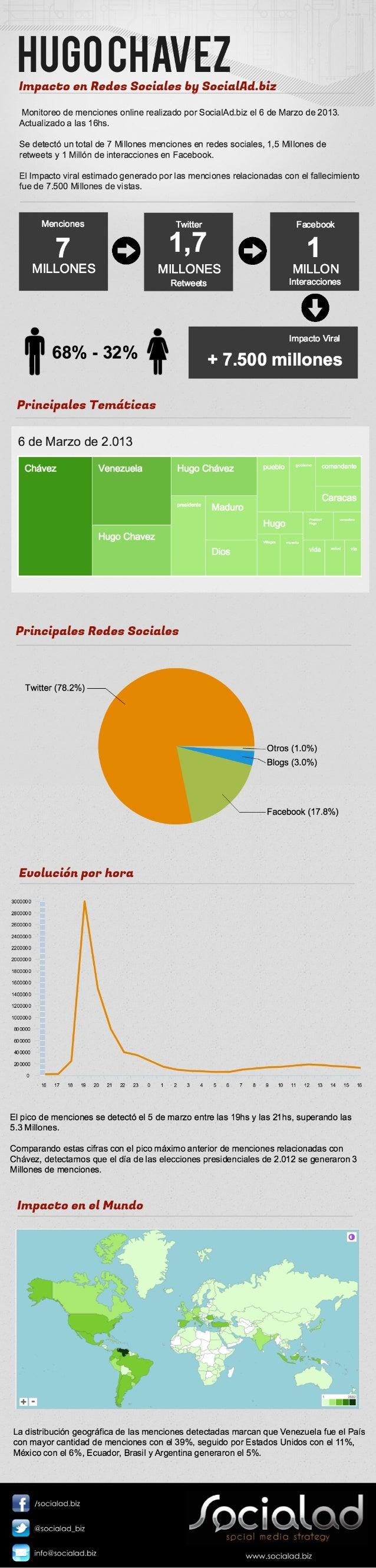 Impacto en redes sociales sobre la muerte de Hugo Chávez by SocialAd. Actualización 6 de Marzo 16hs