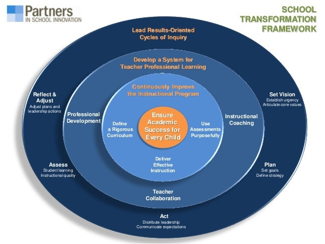 Collaborative Teaching Framework ~ Professional learning communities and collaboration as a