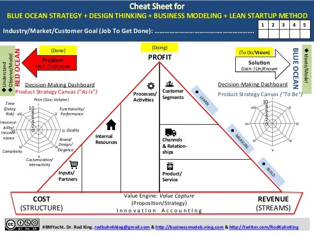 One Template for BLUE OCEAN STRATEGY, DESIGN THINKING, BUSINESS MODELING, AND LEAN STARTUP METHOD: The Business Model Yacht