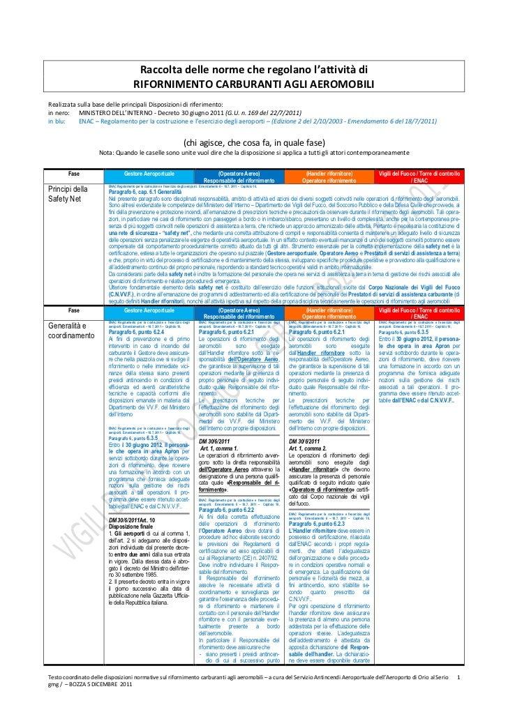 schema norme rifornimento carburanti aeromobili