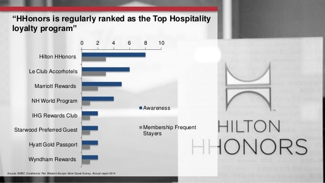 managment through the hilton hhonors loyalty scheme marketing essay Hilton honors essay 1-the strengths of hilton hhonors program from the standpoint of hilton hotels corp and hilton internationals are that it builds brand loyalty and this is seen as the industry's most important marketing tool.