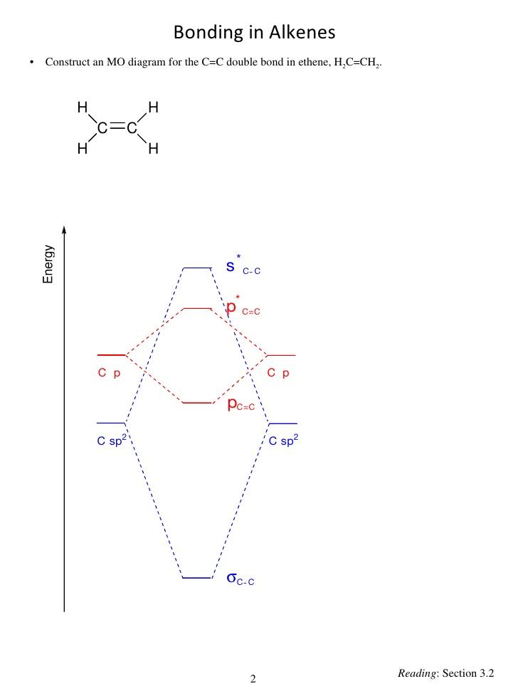 Molecular Orbital Energy 28 Images Mo Energy Diagram For Carbon