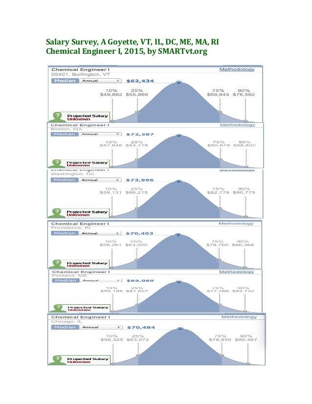Salary  Survey,  A  Goyette,  VT,  IL,  DC,  ME,  MA,  RI   Chemical  Engineer  I,  2015,  by...