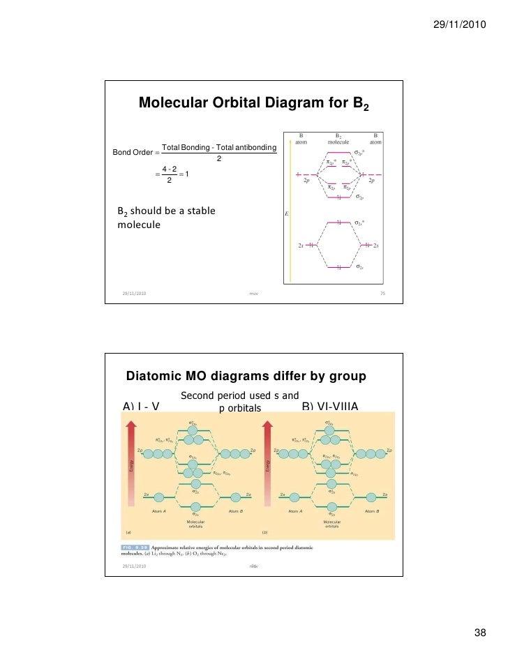 B2 Molecular Orbital Diagram