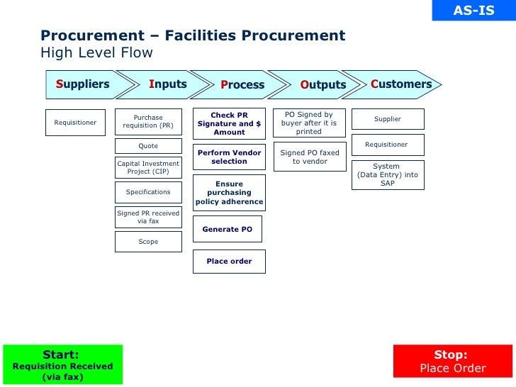 Procurement – Facilities Procurement High Level Flow Supplier Requisitioner Purchase requisition (PR) PO Signed by buyer a...