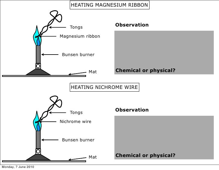 the observation of chemical reactions 7082018 chemical energy is a form of potential energy possessed by food and fuels  during chemical reactions, molecules can be either created or destroyed.