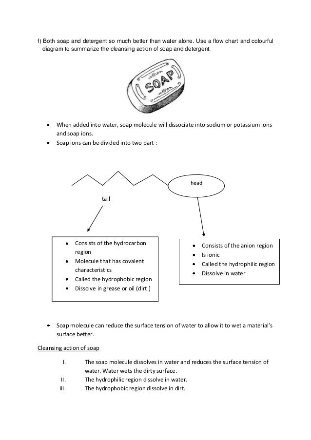 Flow Chart of Soap Use a Flow Chart And Colourful