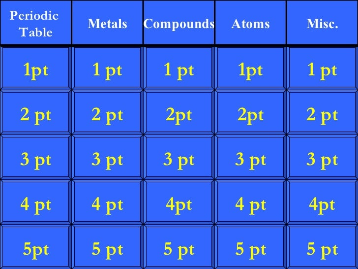 jeopardy games science elements