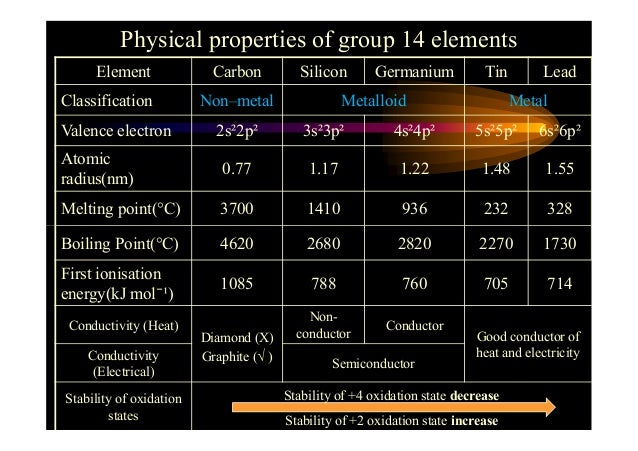 the chemical and physical properties of the element carbon 13072018 chemical properties of  the element carbon makes  how can diamond and graphite have different physical and chemical properties if.
