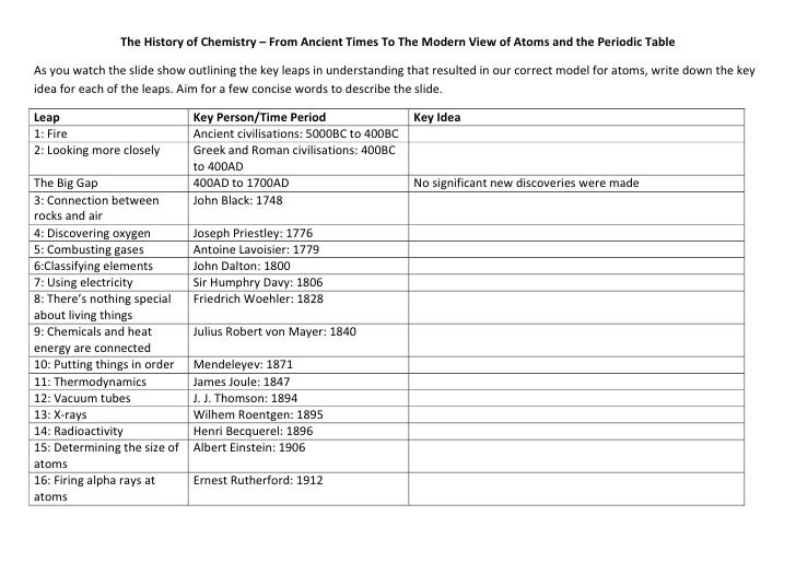 New history of the periodic table timeline worksheet timeline worksheet of table the periodic history chemistry summary timeline questions and history urtaz Image collections