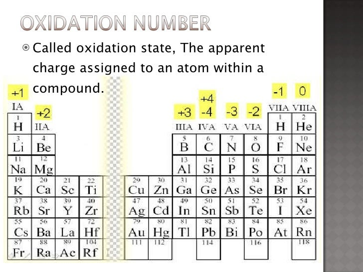 Pics for oxidation number periodic table for Table with charges