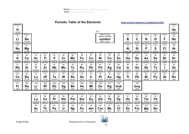 Gcse ks4 periodic table fully annotated by j georgiou 17 best images gcse additional urtaz Choice Image