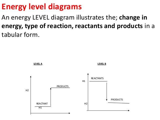 Energy Level Chemistry Energy Level Diagrams an