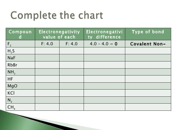 Electronegativity Values For Polar Electronegativity Value of