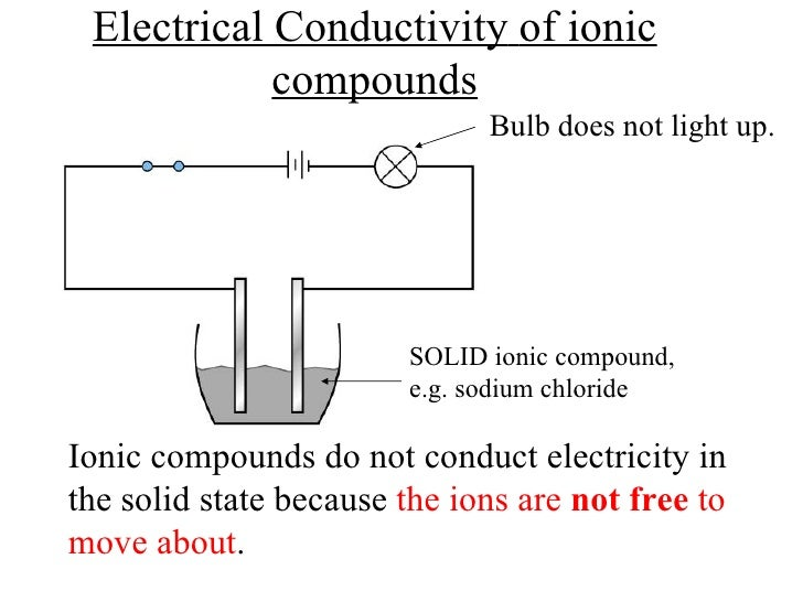 Do Ionic Compounds Conduct Electricity At Room Temperature