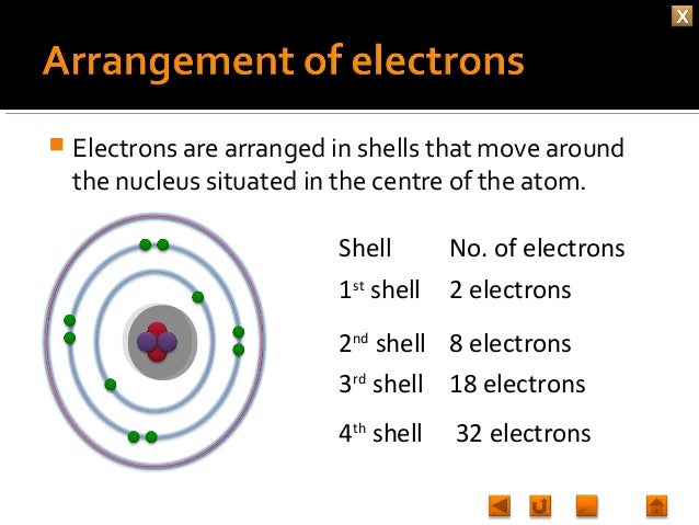 Chemistry M1 What S Inside An Atom