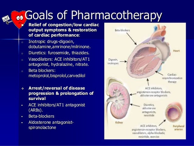 Pharmacotherapy of Heart Failure