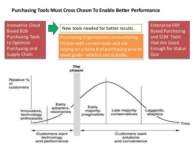 Purchasing Tools Must Cross Chasm To Enable Better Performance Innovative Cloud Based B2B Purchasing Tools to Optimize Pur...