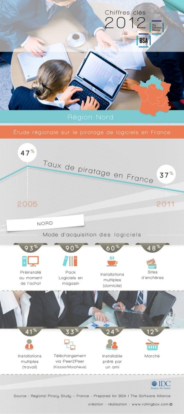 [Nord de la France] Quelle est la répartition des modes d'acquisition des logiciels ? Etude régionale sur le piratage de l...