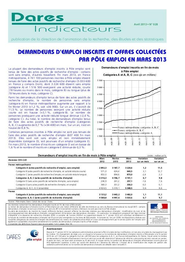 Février Mars Variation Variation2013 2013 sur un mois sur un anFrance métropolitaineCatégorie A (actes positifs de recherc...