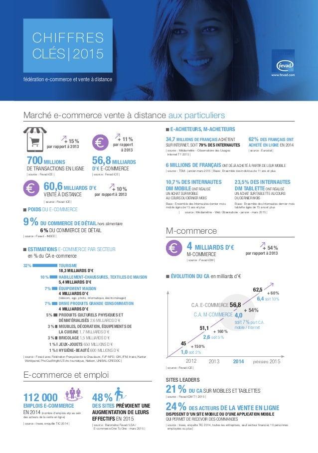 Marché e-commerce vente à distance aux particuliers E-commerce et emploi 112000 EMPLOIS E-COMMERCE EN 2014 (nombre d'empl...