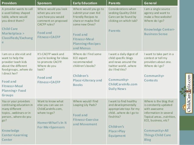Child careinfo questions_answers_roundtable_2013_cci template_for online