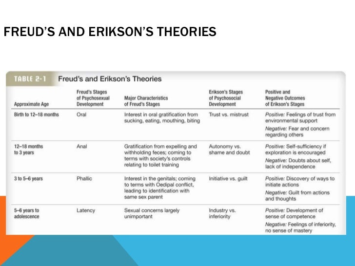 compare and contrast freud versus erickson Free essay: compare and contrast erik erikson & sigmund freud this research paper will compare and contrast two of the most influencial psychologists who.