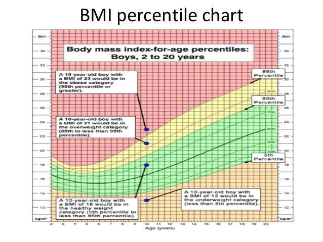 Bmi Paediatric Chart Edgrafik