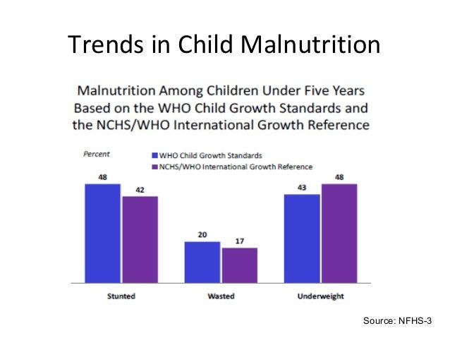 malnutrition among filipino kids up Malnutrition in children is common globally and may result in both short and long term irreversible negative health outcomes the world health organization ( who) estimates that malnutrition accounts for 54 percent of child mortality worldwide, about 1 million children another estimate also by who states that childhood.
