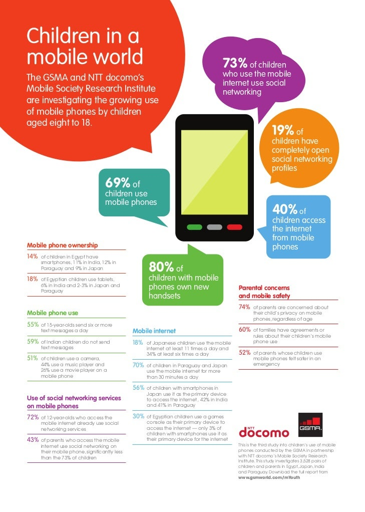 Childrens use of mobile phones - Infographic