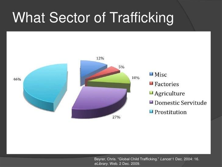 Essay On Human Trafficking