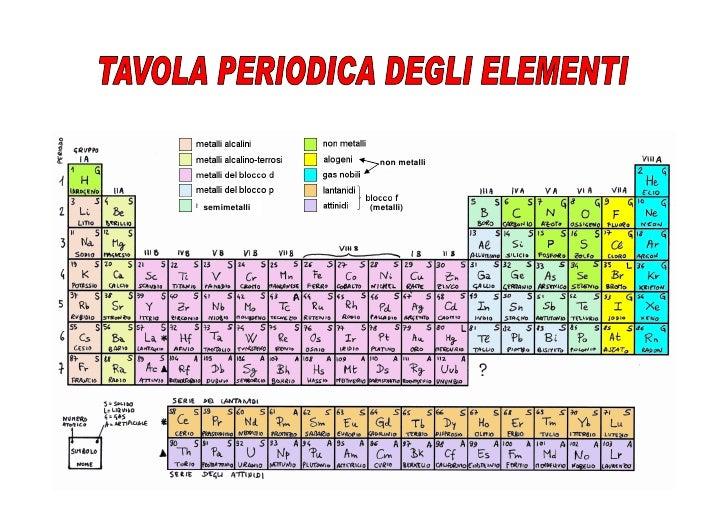 Chimica 1 - Tavola chimica degli elementi ...
