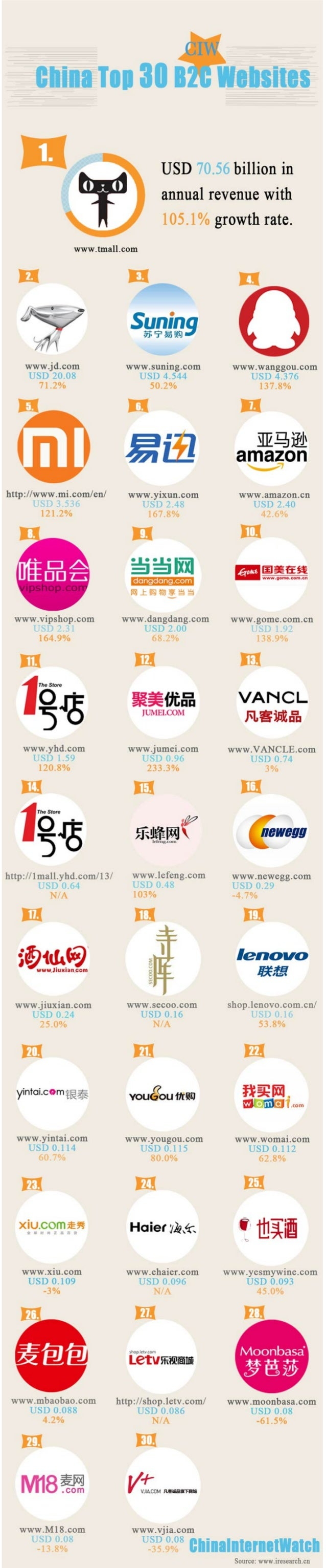 China Top 30 B2C Website [INFOGRAPHIC]