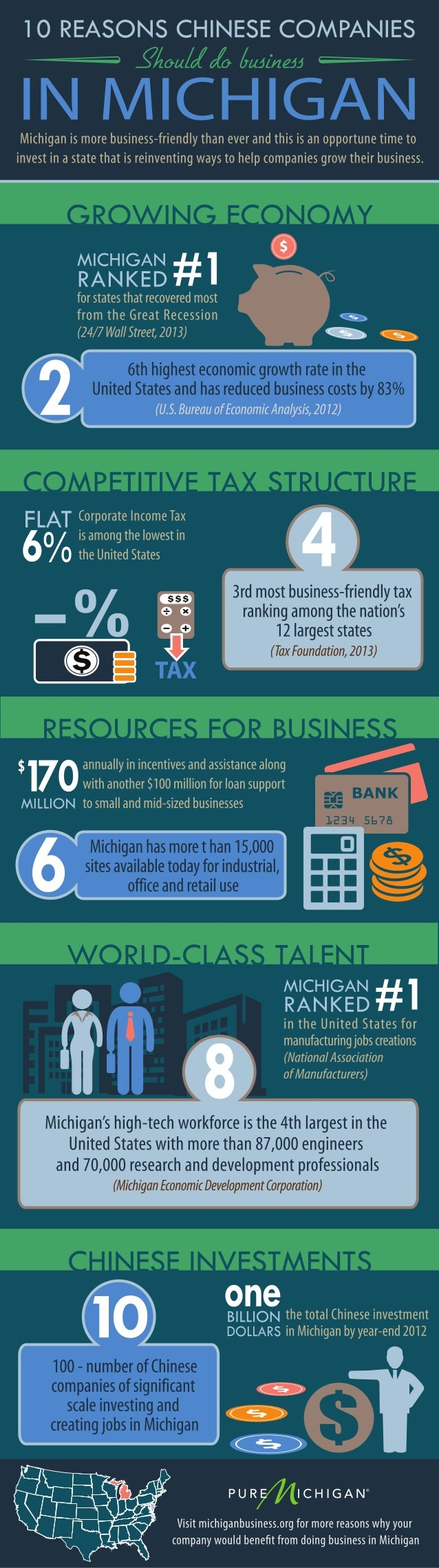 Ten Reasons Chinese Companies Should Do Business In Michigan