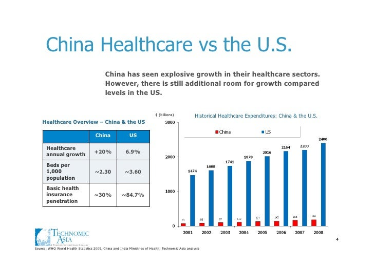 Insurance Quotes Auto >> China healthcare overview