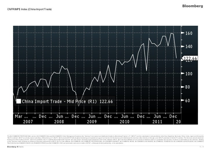 CNFRIMP$ Index (China Import Trade)The BLOOMBERG PROFESSIONAL service, BLOOMBERG Data and BLOOMBERG Order Management Syste...