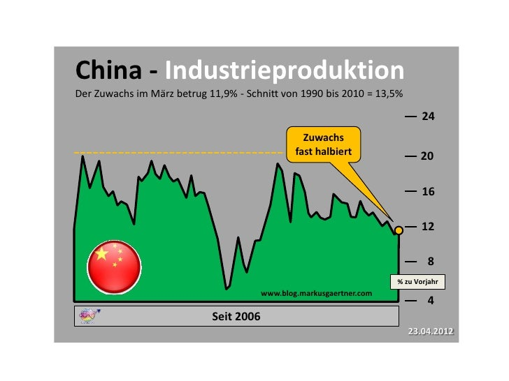 China Industrieproduktion