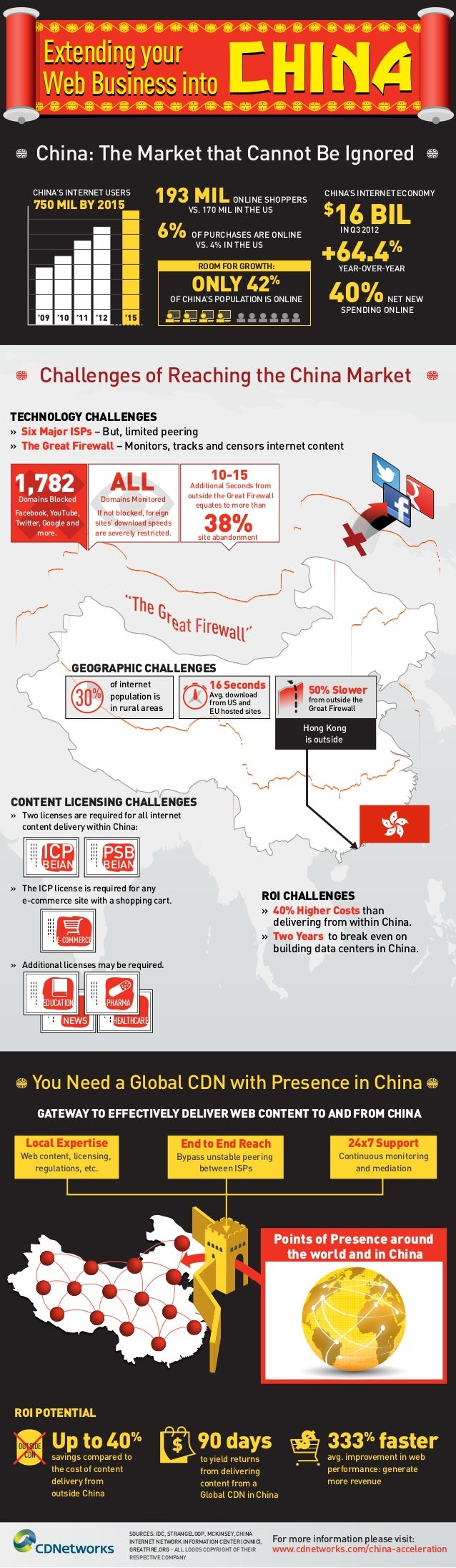 Extending your Web Business into China: The Market that Cannot Be Ignored CHINA'S INTERNET USERS  750 MIL BY 2015  193 MIL...