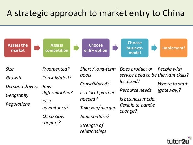 international marketing entry strategies
