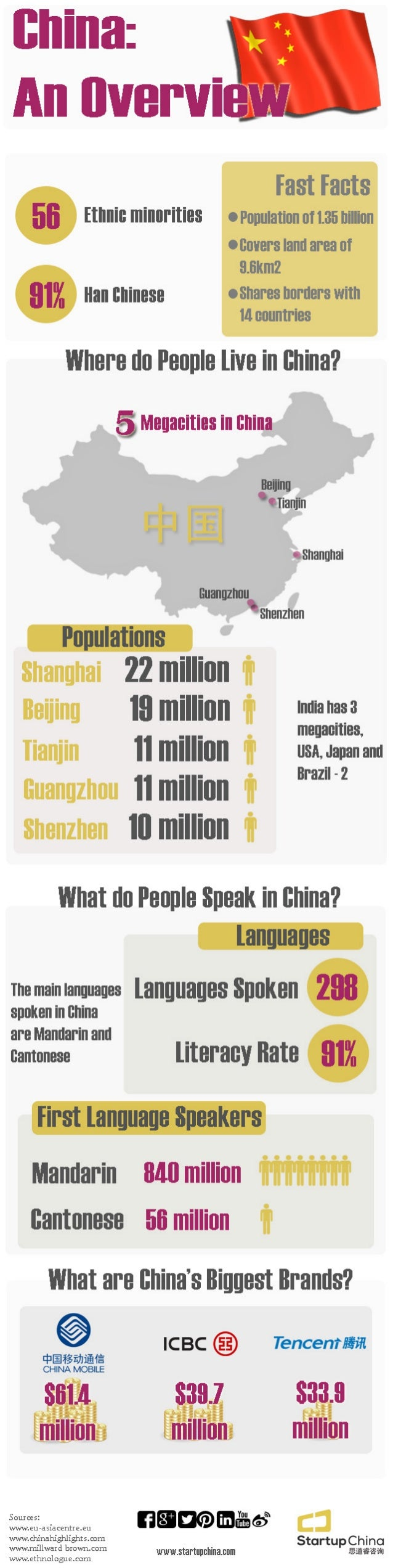 China: An Overview