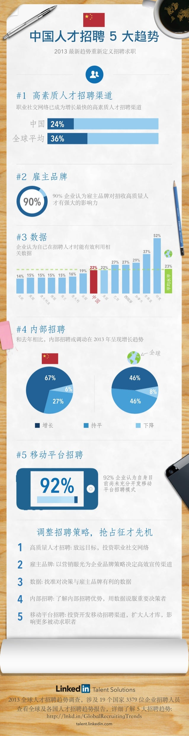 TalentSolutions 1 2 3 4 5 调整招聘策略,抢占征才先机 #5移动平台招聘 92%企业认为自身目 前尚未充分开发移动 平台招聘模式92% 增长 持平 下降 6% 67% 27% 46% 46% 8% 全球 平均水平 北 欧...