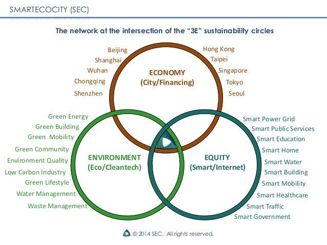 Green Smart City Green Community Smart