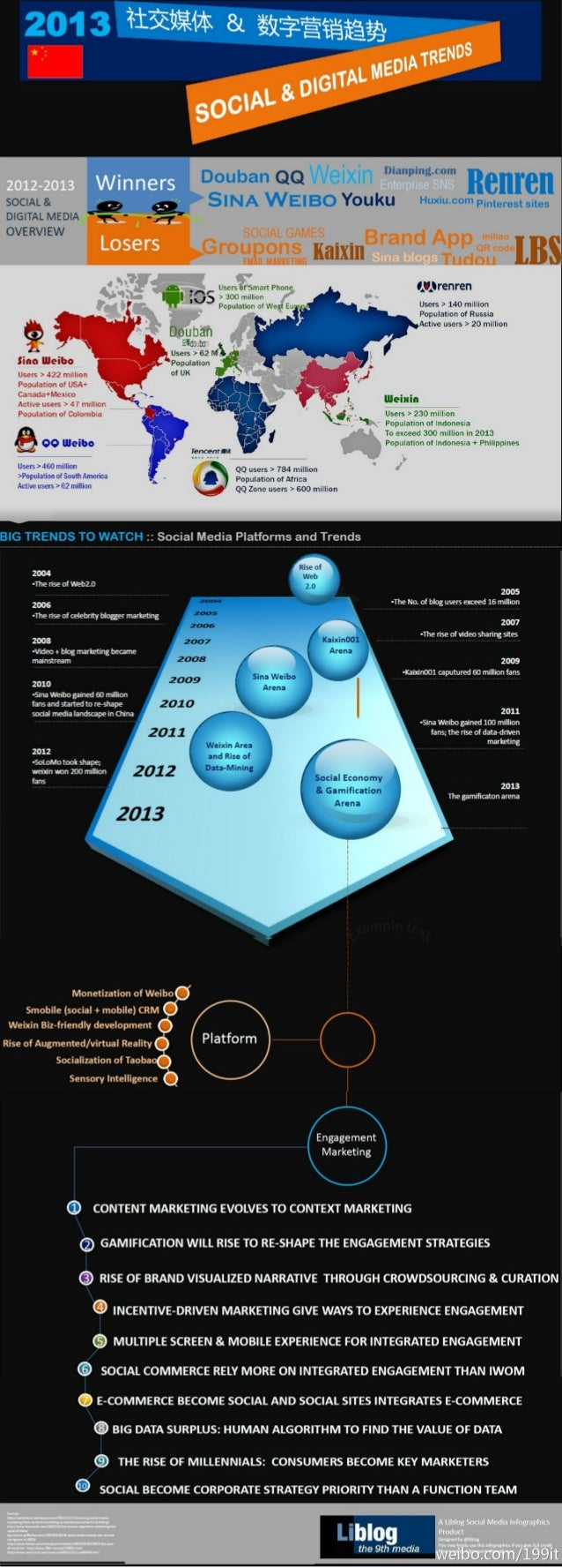 China social media and digital marketing trends 2013