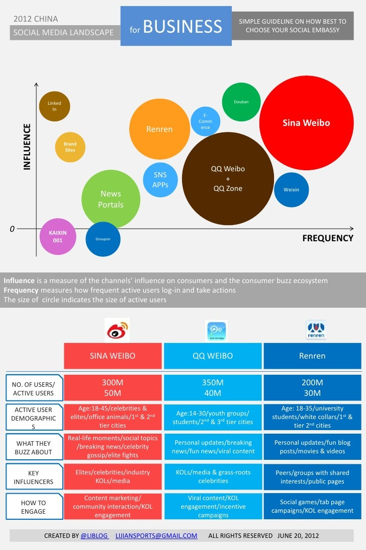 2012 CHINA  SOCIAL MEDIA LANDSCAPE                             for   BUSINESS                           SIMPLE GUIDELINE O...