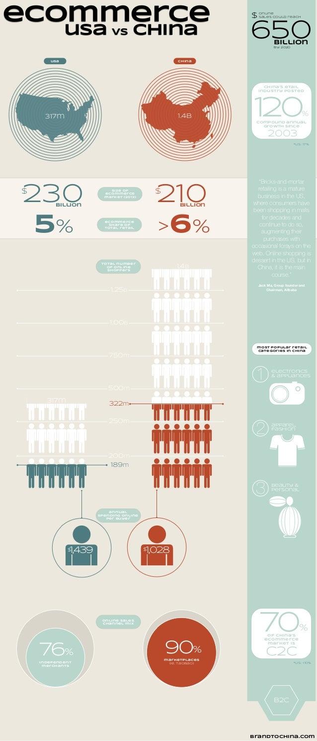 ecommerce chinausa usa vs china 317m 1.4b 230billion $ 210billion $size of ecommerce market (2012) 5% >6% ecommerce share ...