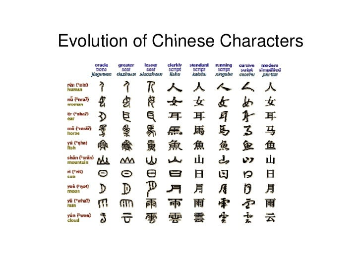 Chinese Characters Evolution 4 Evolution of Chinese