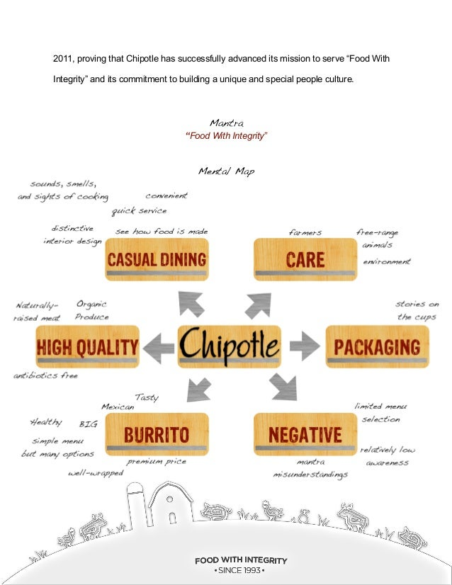 Chipotle Brand Audit Paper Final Copy