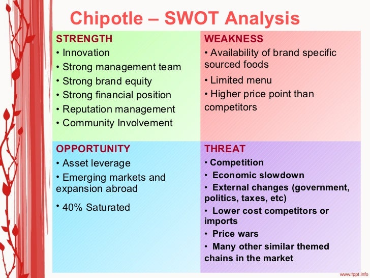 chipotle mexican grill financial analysis Ebscohost serves thousands of libraries with premium essays, articles and other content including chipotle mexican grill, inc swot analysis get access to over 12 million other articles.