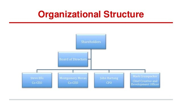 "organisational structure of dell company The it channel company is the channel enabler for organisational structure management "" we are a small company with a great organisational support."